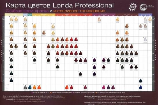 Палитра красок для волос Londa Professional