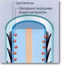 Photo of Біоламінування волосся (фітоламінірованіе)