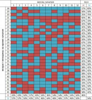 таблица определения пола ребенка по китайскому календарю