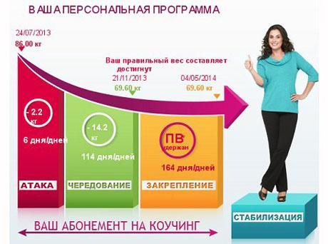 Дієта Дюка - розрахувати вагу і тривалість програми схуднення