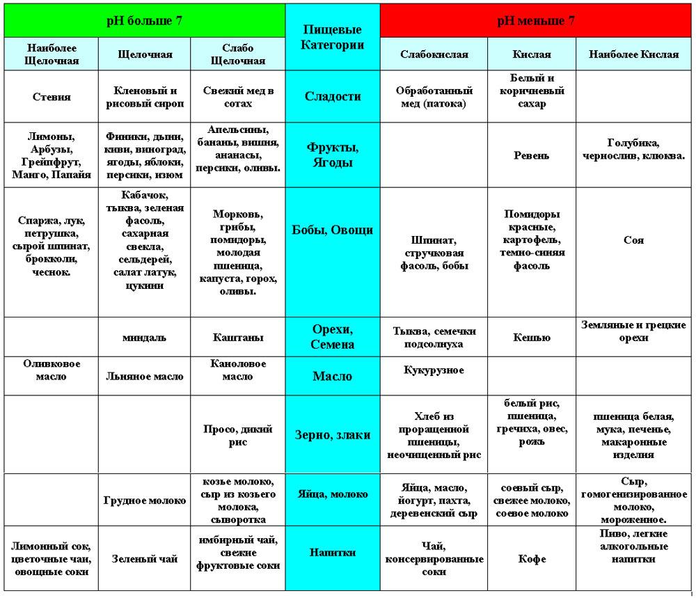 таблица кислотообразующих и щелочных продуктов