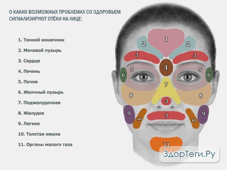 О каких болезнях сигнализируют отёки на лице