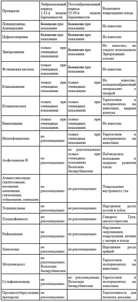 Разрешенные и запрещенные антибиотики беременным