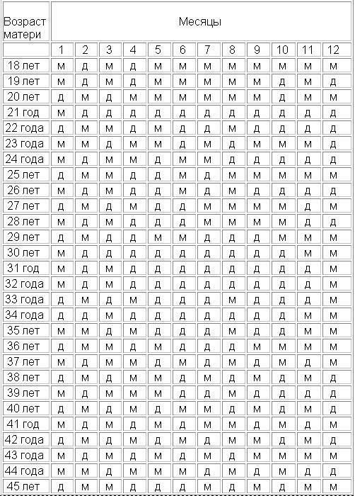 Таблица зачатия