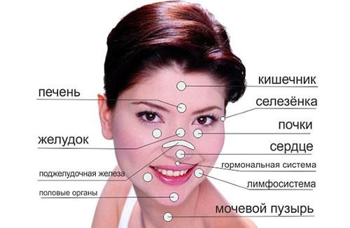 Як позбутися від вугрів на обличчі в домашніх умовах і салоні: огляд методів, засобів, препаратів