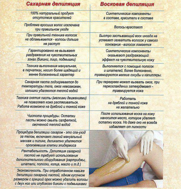 Депиляция воском или шугаринг разница